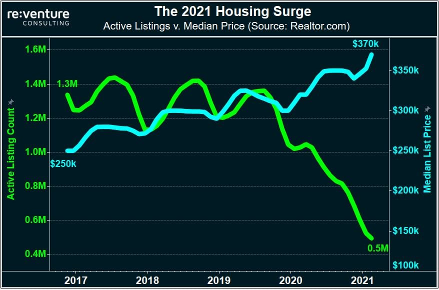 Home Prices have surged while Inventory has plummeted.