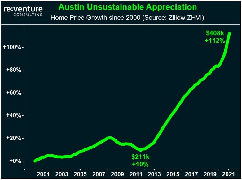 Austin Real Estate appreciation over the last 20 years.