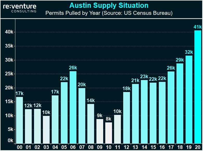 Austin Housing Supply Growth