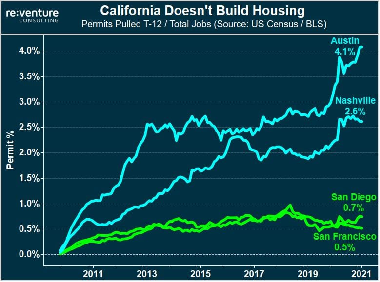 California does not build enough New Homes and Apartments.