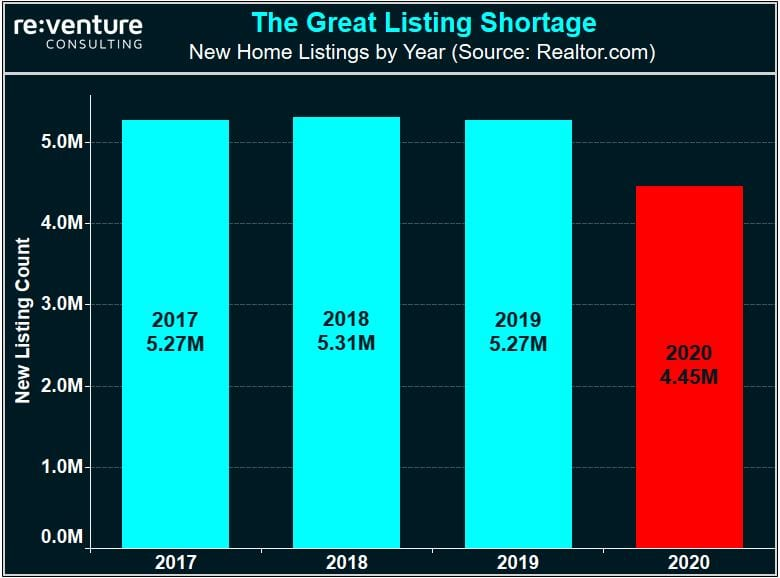 There is a huge listing in new home listings over the last year.