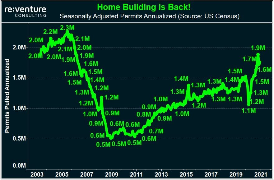 Home builders and apartment developers are back to mid-2000s permitting levels.