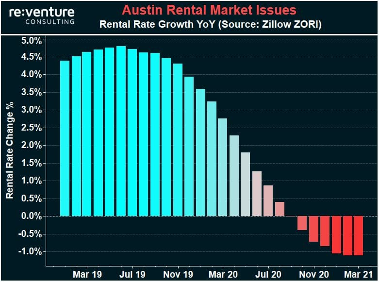 Austin Investment Market is Experiencing Declining Rental Rates