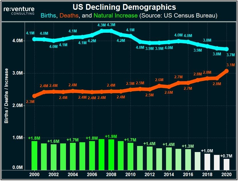 Declining Demographics in the US: births are down, deaths are up, and this trend is just getting started.
