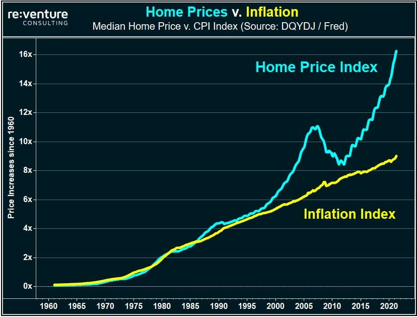 Home prices are at a record high relative to wages and prices of other goods in the US economy.