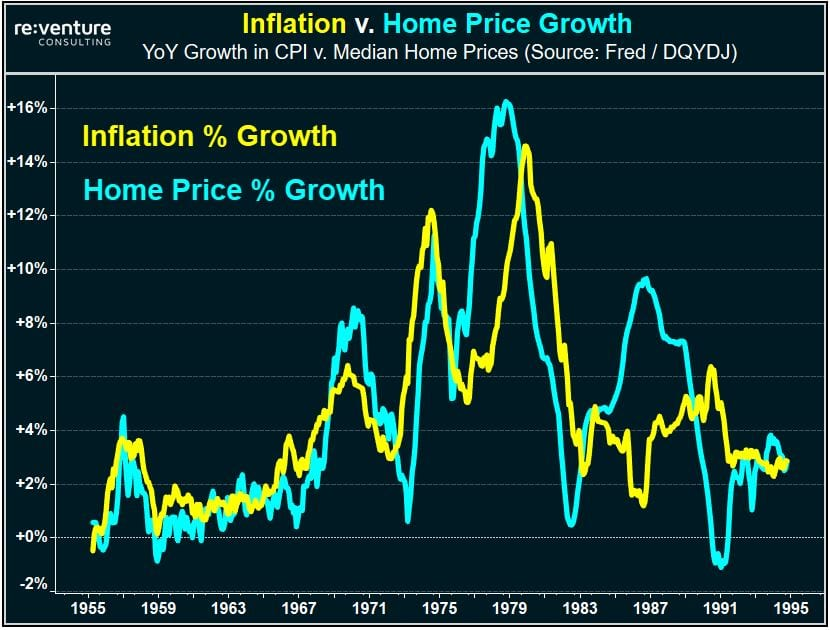 Real estate served a good hedge of inflation in the 1970s.