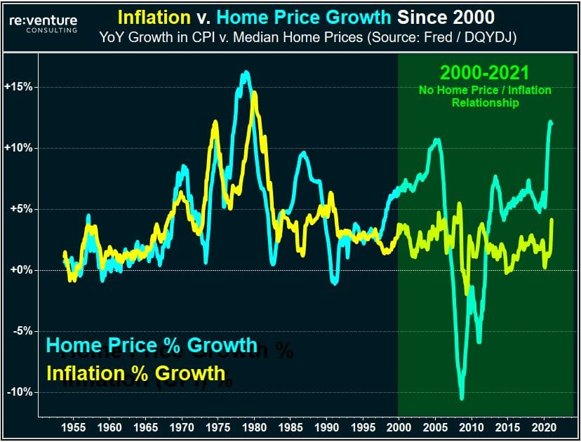 Since 2000 home prices and inflation no longer track each other, with home prices looking increasingly volatile.