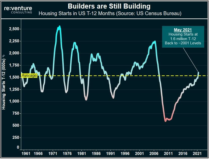 Housing Starts in the US measure 1.6 million for previous 12 months in May 2021. That's the highest level since 2007.