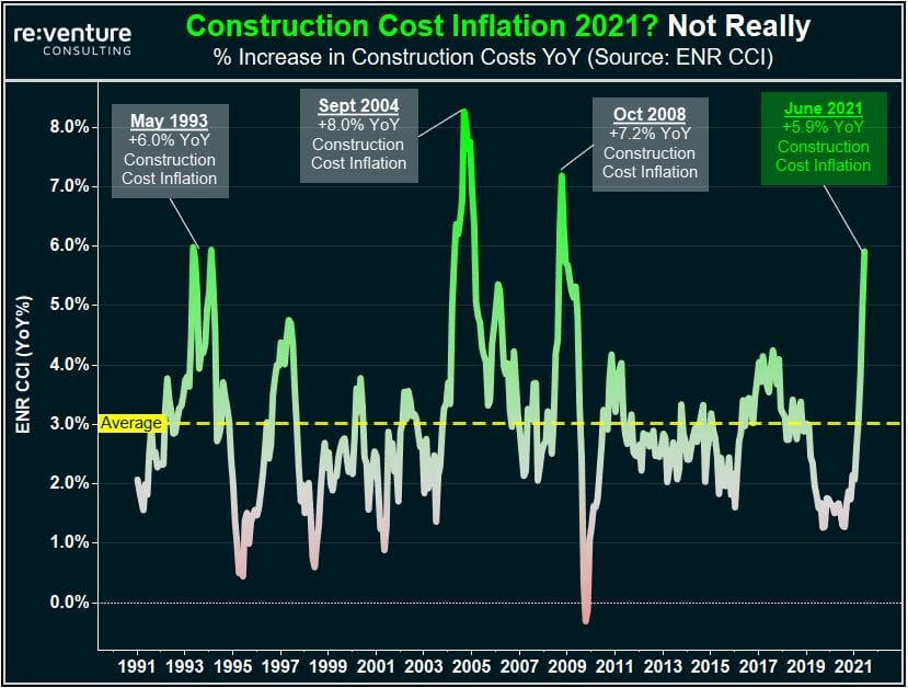 Construction costs (including the cost of Home, Commercial, and Infrastructure) have increased by +5.9% YoY in June 2021 according to ENR's CCI.