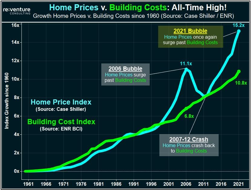 US Home Prices in 2021 are approaching record highs compared to building costs. The last time prices were this higher compared to costs was in 2006 before the last Housing Crash.