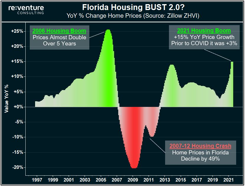Home Price Growth in Florida has exploded to +15 YoY through June 2021. Is this the sign of another Housing Bubble?