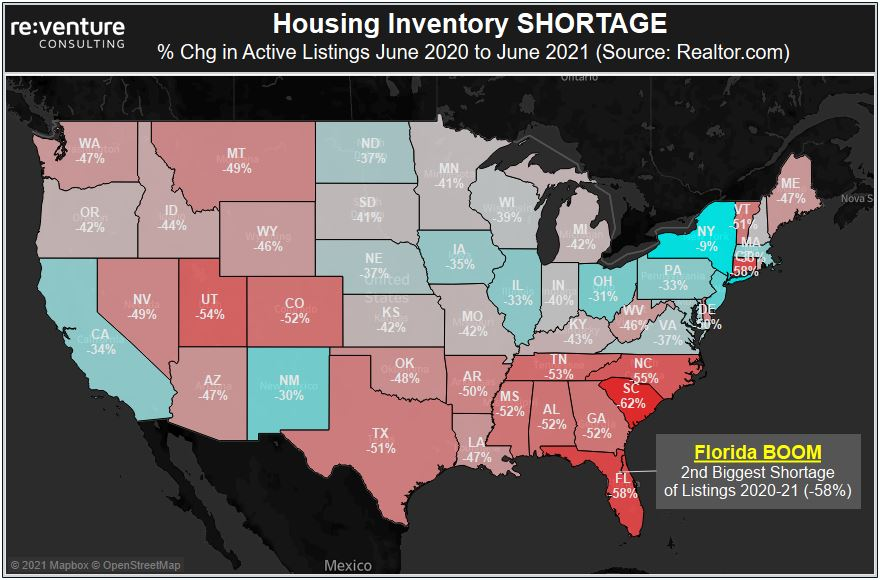 Housing Inventory across the US has plummeted over the last year. Few places more than Florida, where Active Listings have declined by 58% YoY.