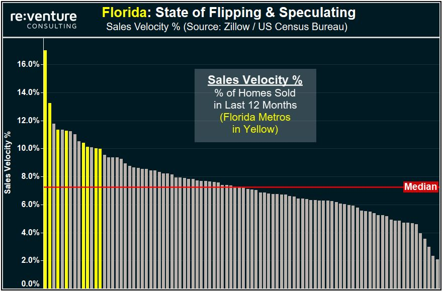 Florida's Housing Market is heavily fueled by flippers and speculators. The result is that eight of the top 15 Sales Velocity markets are in Florida.